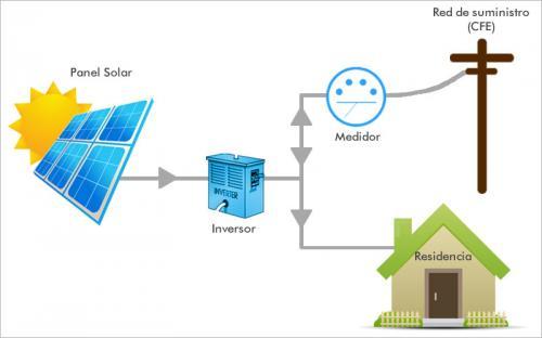 Tp Sistemas Fotovoltaicos Interconectados A La Red