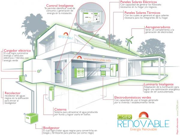 Tp csier renovable en puebla for Architecture knx