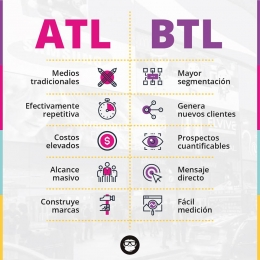 Beneficios de publicidad ATL y BTL- Monkey and Banana - Monkey and Banana - Marketing Solutions - Pu...
